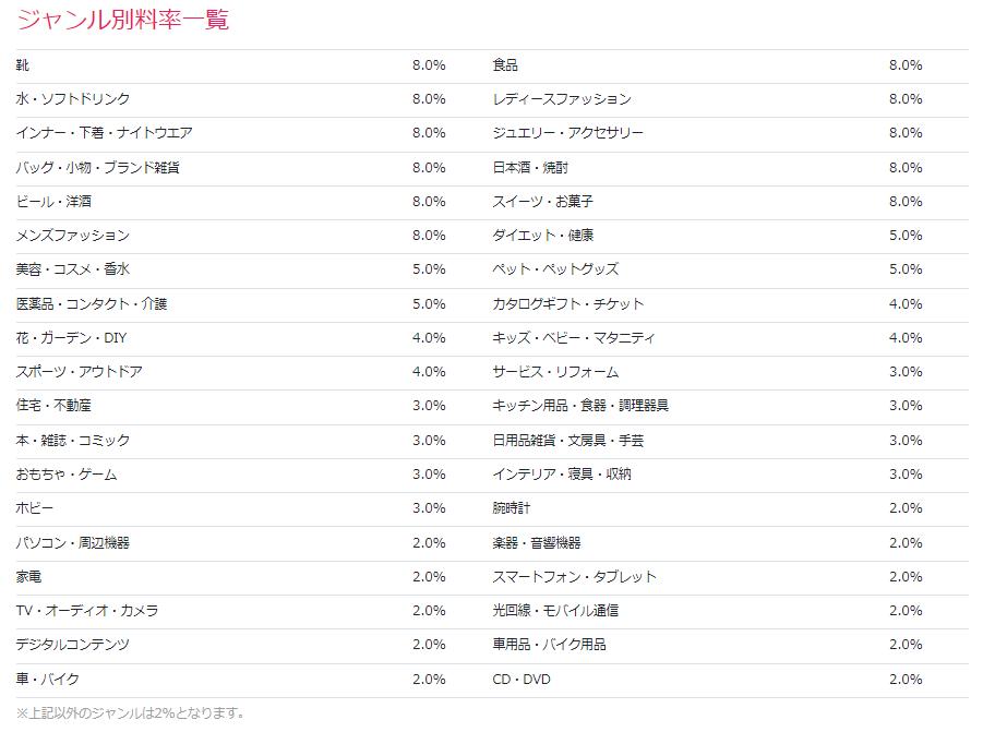 楽天アフィリエイト紹介料率